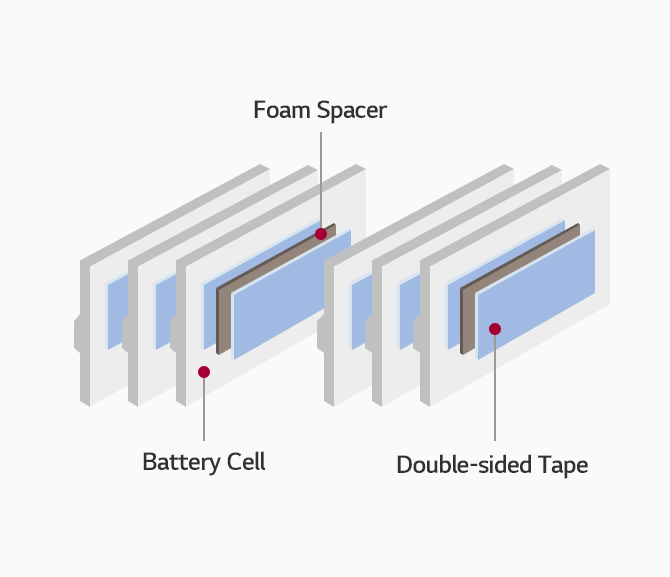 Foam Spacer 부착 위치 :  Battery Cell과 Cell 사이